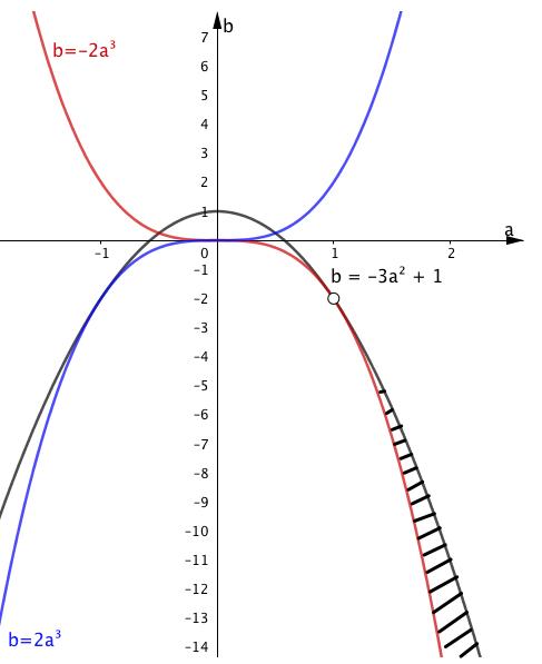 2018年度入試 東京大学 前期日程 数学(理科) 第4問