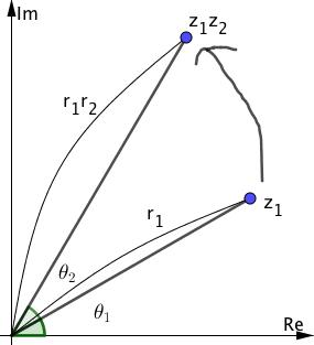 複素数の積