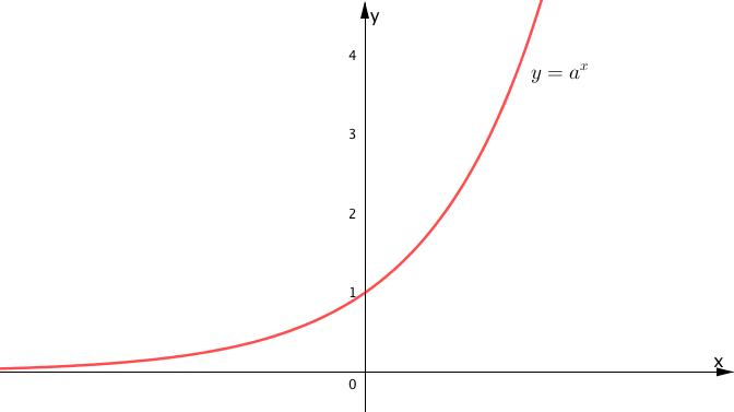 指数関数のグラフ
