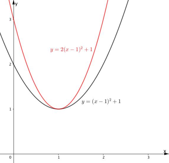 y=2(x-1)^2のグラフ