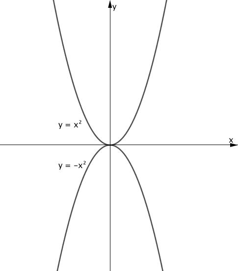 y=x^2 と y=-x^2 のグラフ