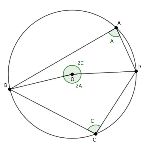 円に内接する四角形の対角の和は180°になる