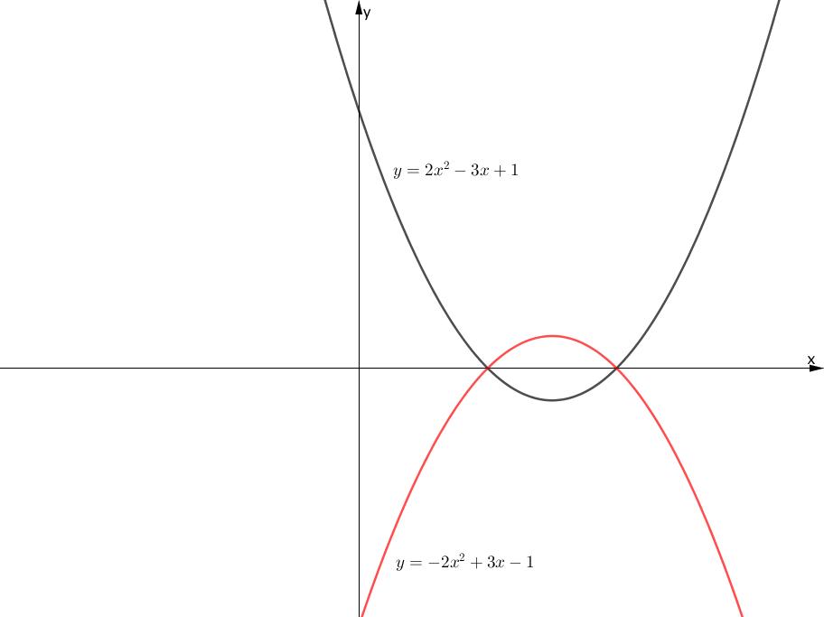 x軸に関する関数の対称移動