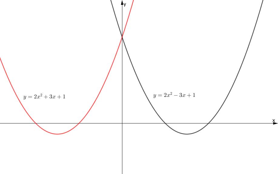 y軸に関する関数の対称移動
