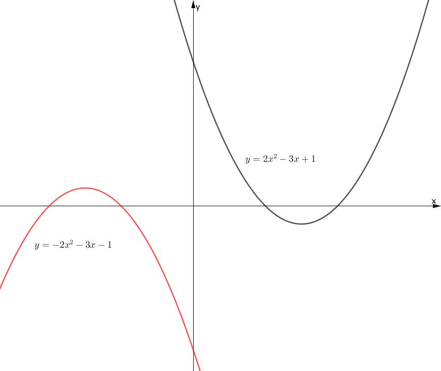 原点に関する関数の対称移動